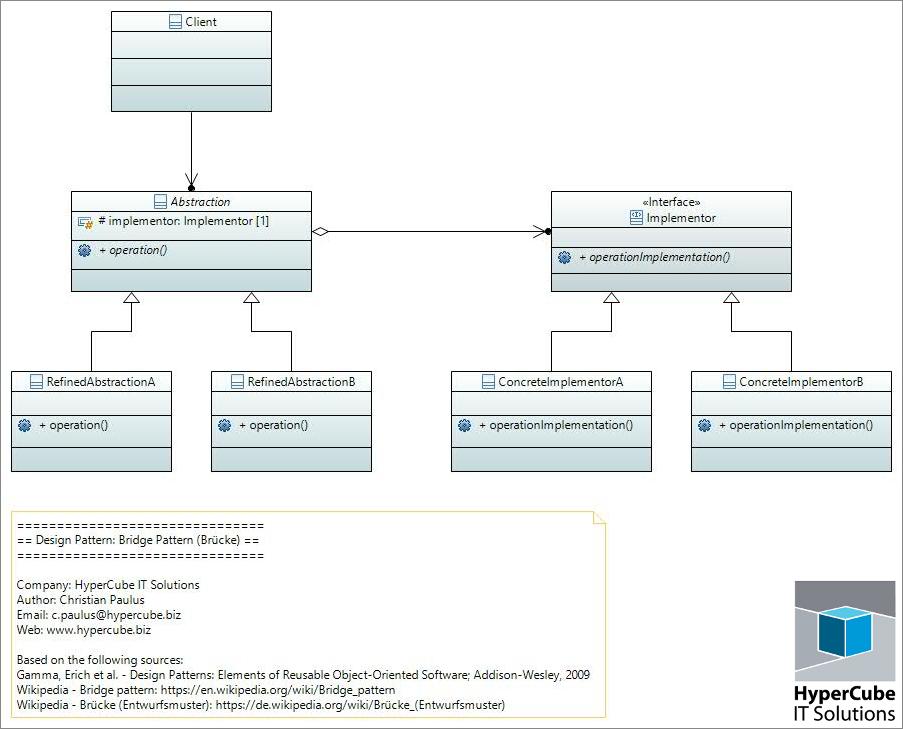 UML Diagramm für das Entwurfsmuster